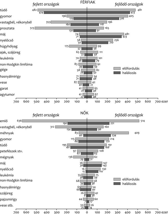 neoadjuváns végbélrák parazita tabletták az emberek megelőzésére