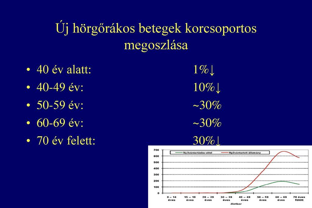 hpv magas kockázati szint